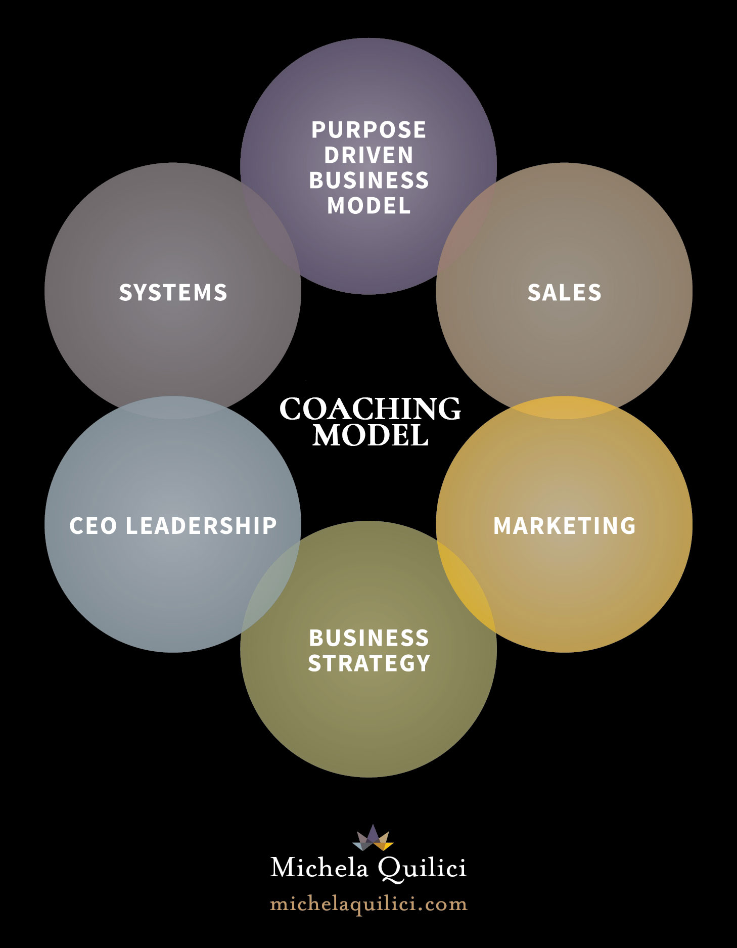 Business Coaching | Michela Quilici | Marketing Expert